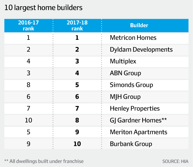 Home Building highest on record but activity winding down: HIA